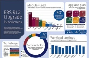 Oracle R12 Survey Results Oracle EBS Infographic